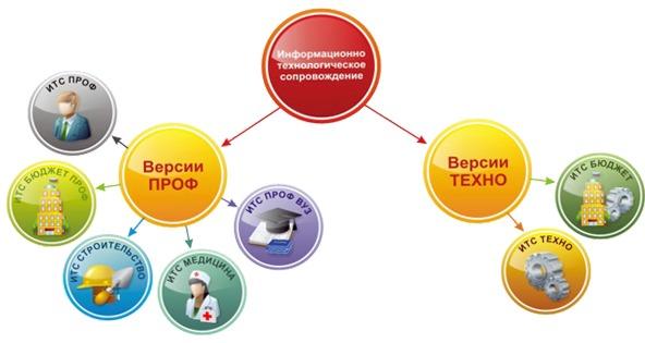 1С: ИТС в Пятигорске и на КМВ